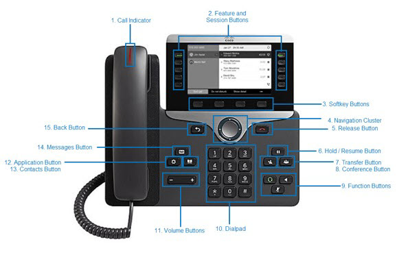 This is the top view of the Cisco 8811 desktop phone highlighting key buttons for the following functions you will be learning about in this tutorial. - . Image opens in full resolution in a new tab