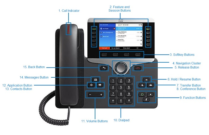 This is the top view of the Cisco 8851 desktop phone highlighted key buttons for the following functions you will be learning about in this tutorial. - . Image opens in full resolution in a new tab